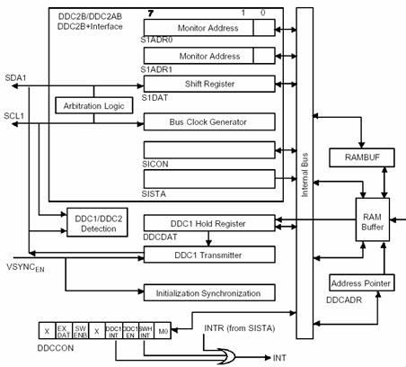 Блок-схема DDC интерфейса