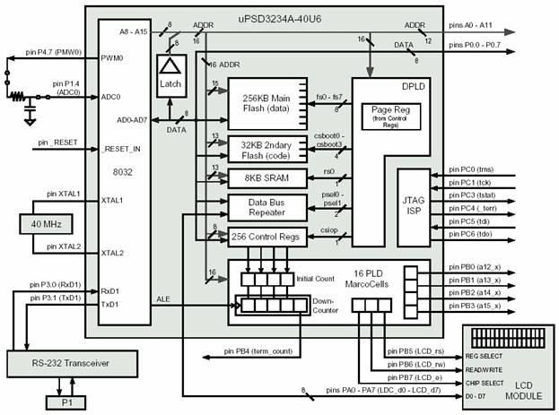 Блок - схема примера проекта