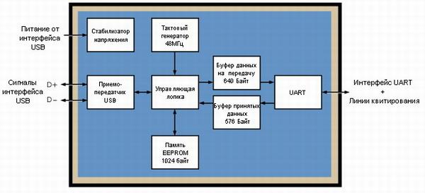 Переход с интерфейса RS-232 на