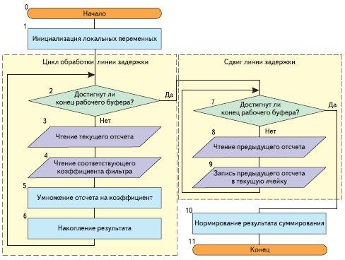 Блок-схема алгоритма функции
