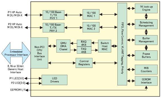 Блок-схема микросхемы KS8842