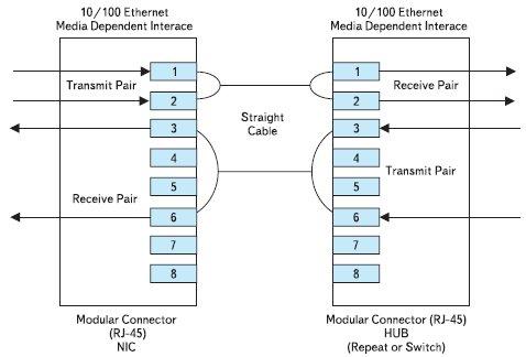 Switch ethernet схема