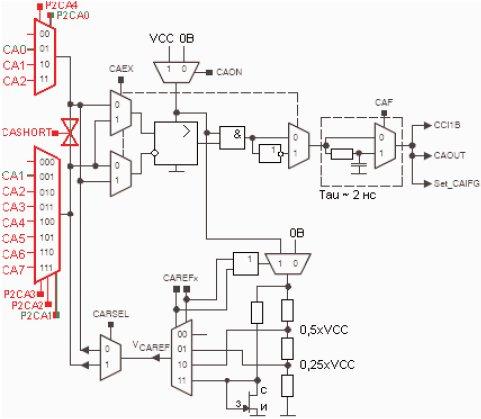 Структурная схема аналогового
