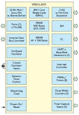 Блок-схемы микроконтроллеров VRS51L3074 и VRS51L2070