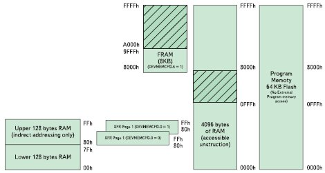 Архитектура подсистемы памяти микроконтроллера VRS51L3074