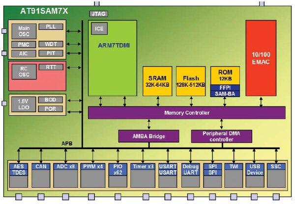 Структурная схема AT91SAM7X