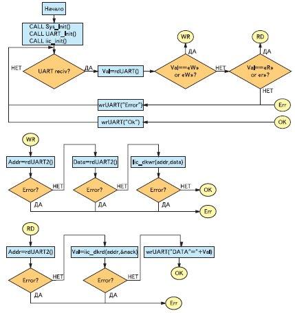 Блок-схема программы