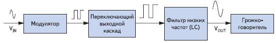Блок-схема усилителя класса D без обратной связи