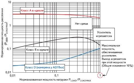 Мощность рассеяния выходных каскадов классов A, B и D