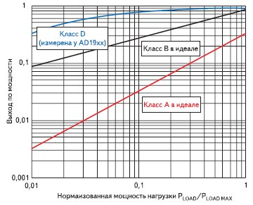 Выход по мощности усилителей классов A, B и D
