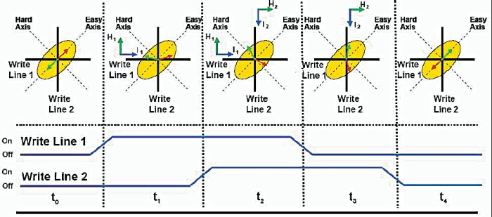 Картинки по запросу магнитно-электронная память