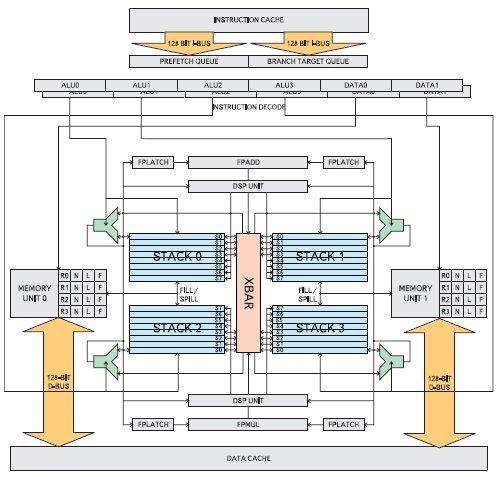 Блок-схема процессора 4stack