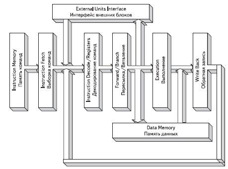 Блок-схема типового ядра
